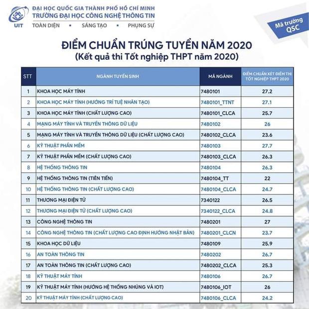 Tổng hợp điểm chuẩn một số trường thuộc khối ĐHQG TP.HCM 2020